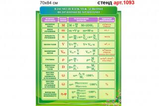 Таблиця взаємозв'язок між фізичними величинами для оформлення кабінету хімії стенд №1093