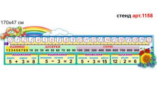 Лінійка чисел основні математичні дії стенд для нуш з математики