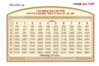 таблиця квадратів натуральних чисел від 10 до 99 стенд