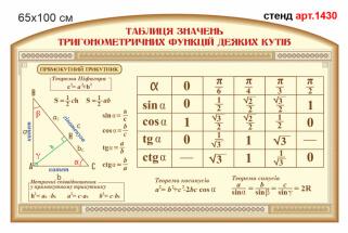 Стенд Таблиця значень трнигонометричних функцій деяких кутів в кабінет математики
