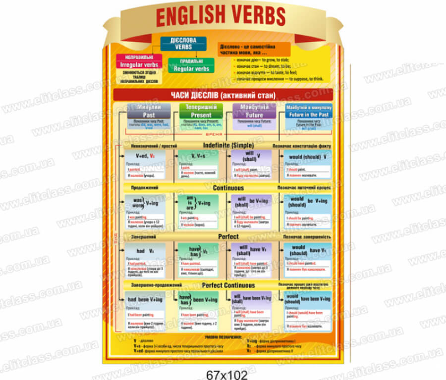 времена в английском глаголе таблица в кабинет английского