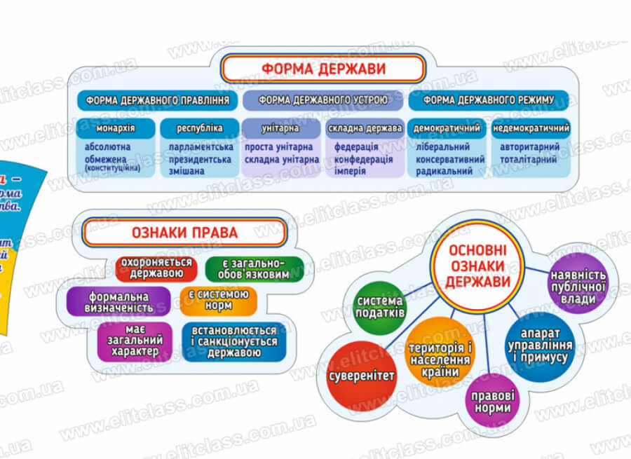 ознаки права, форми держави, основні ознаки держави стенд