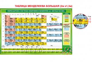 таблица менделеева, периодическая система элементов