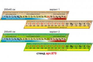 ряд активності металів, ряд електронегативності стенди в кабінет хімії