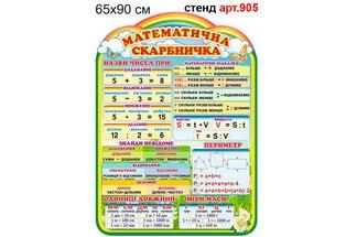 стенд по математике с подсказками и формулами