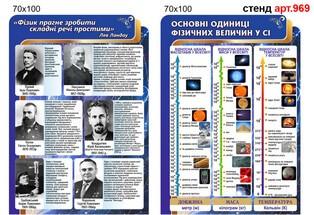 стенд українські фізики, стенд основні одиниці фізичних одиниць у сі