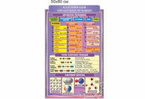 стенд класифікація органічних речовин