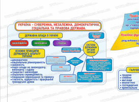 державна влада в Україні стенд, основні принципи державного апарату, система державних органів України