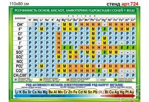 """""""Таблиця розчинності основ, кислот..."""" стенд №724"""