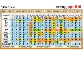 """""""Растворимость кислот, оснований, амфотерных гидроксидов и солей в воде"""" стенд №910"""