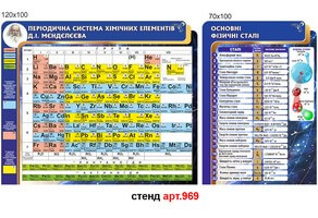 стенд періодична система елементів, стенд основні фізичні сталі
