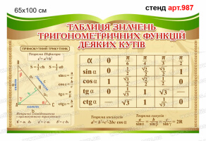 """Таблица значений тригонометрических функций"" стенд №987"
